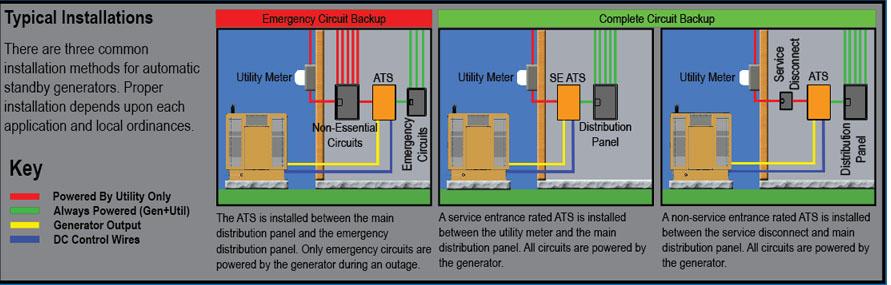 Generator Transfer Switch Buying And Wiring – Readingrat Net