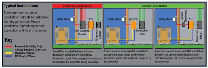 Generator Transfer Switch Wiring Diagram Asco Transfer Switch Wiring