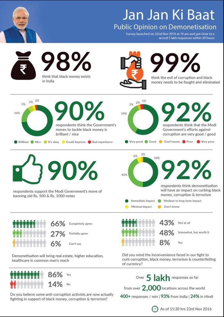 Modi app infographics