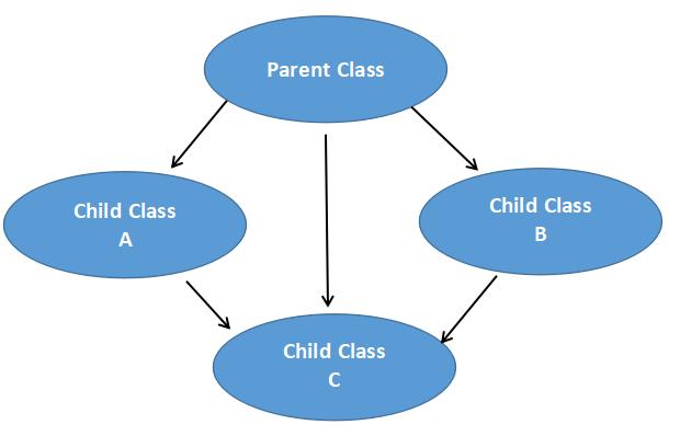 C++ Multipath Inheritance
