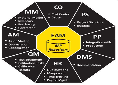 SAP EAM Full Form And Meaning