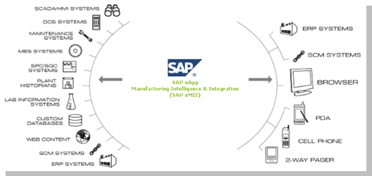 SAP xMII Facts, Benefits and Architecture in SAP EAM