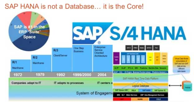 Difference between S4HANA and SAP Suite on HANA