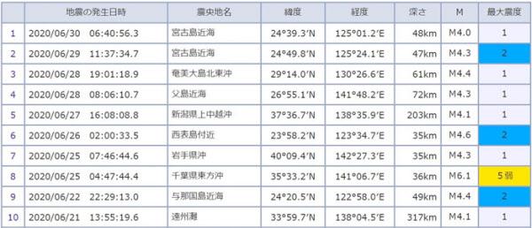 지난달 일본에서 발생한 규모 4 이상의 지진 목록 중 일부. /일본 기상청 홈페이지