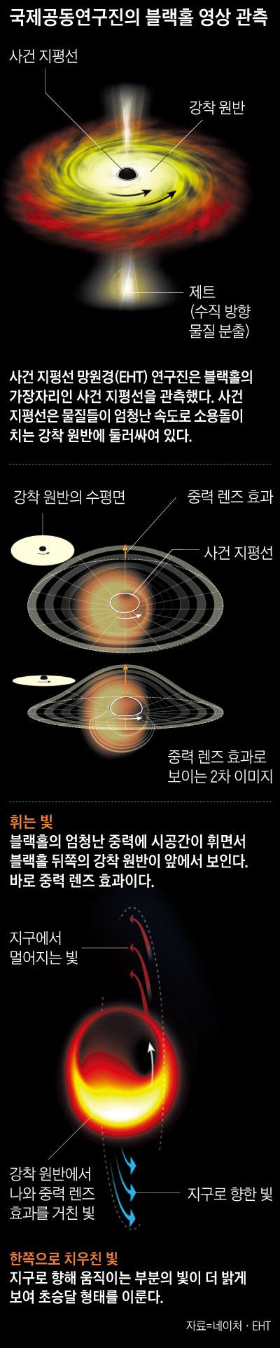 국제공동연구진의 블랙홀 영상 관측 그래픽