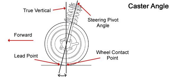 Caster Diagram