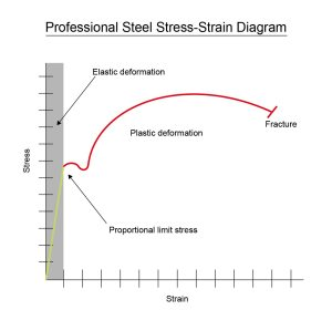 Professional Steel Stress Strain Diagram