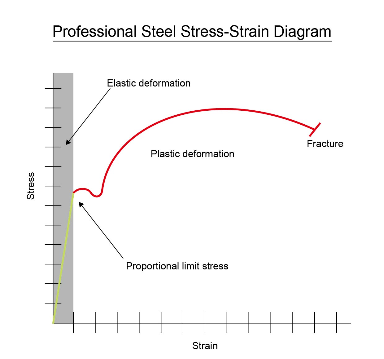 stress strain diagram for steel pioneer deh p7800mp wiring professional durability 1  use and storage in the
