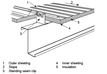 Engineering students' guide to single storey buildings
