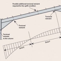Gable Metal Roof Parts Diagram Circuit 300zx Portal Frames - Steelconstruction.info