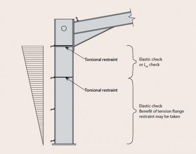bending moment diagram for cantilever beam leg bones portal frames - steelconstruction.info