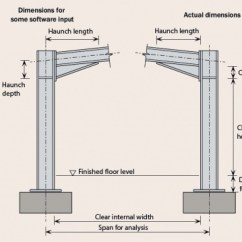 Shear Moment Diagram Cantilever Beam 2000 Ford Ranger Wiring Radio Portal Frames - Steelconstruction.info