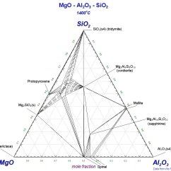 Sio2 Phase Diagram Worcester Ri Boiler Wiring Non Metallic Inclusions In Steels Ternary Mgo
