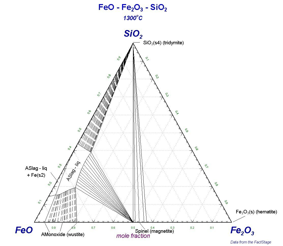 sio2 phase diagram briggs carb linkage non metallic inclusions in steels ternary feo