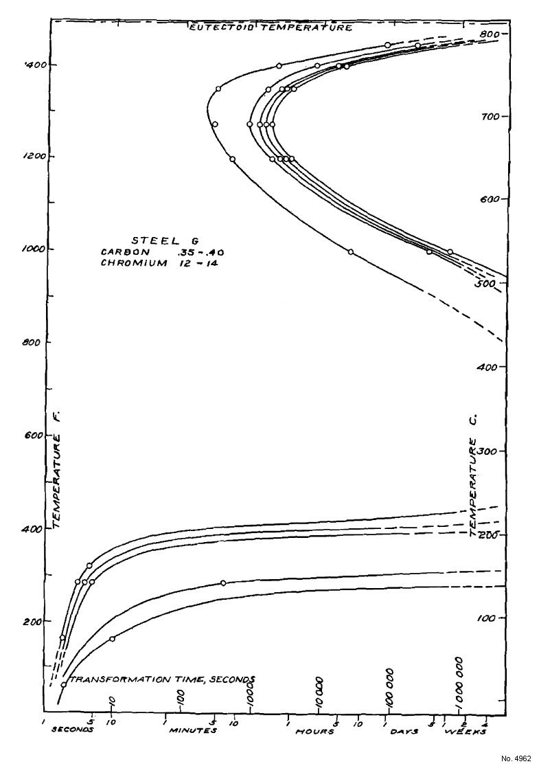 hight resolution of transformation diagram carbon