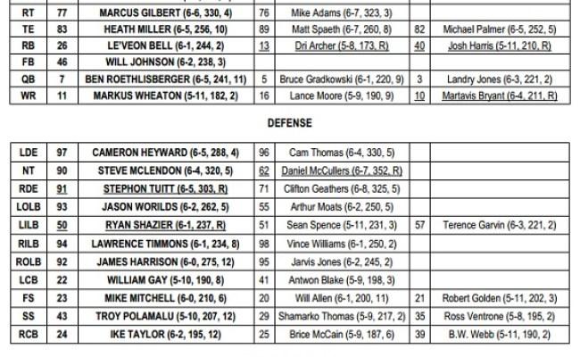 Steelers Depth Chart Now Lists Rookie Stephon Tuitt As