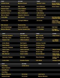 Steelers release first preseason depth chart of depot also vikings keninamas rh