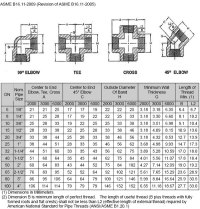 Carbon Steel A105 Forged Fittings, ASTM A182 Forged ...