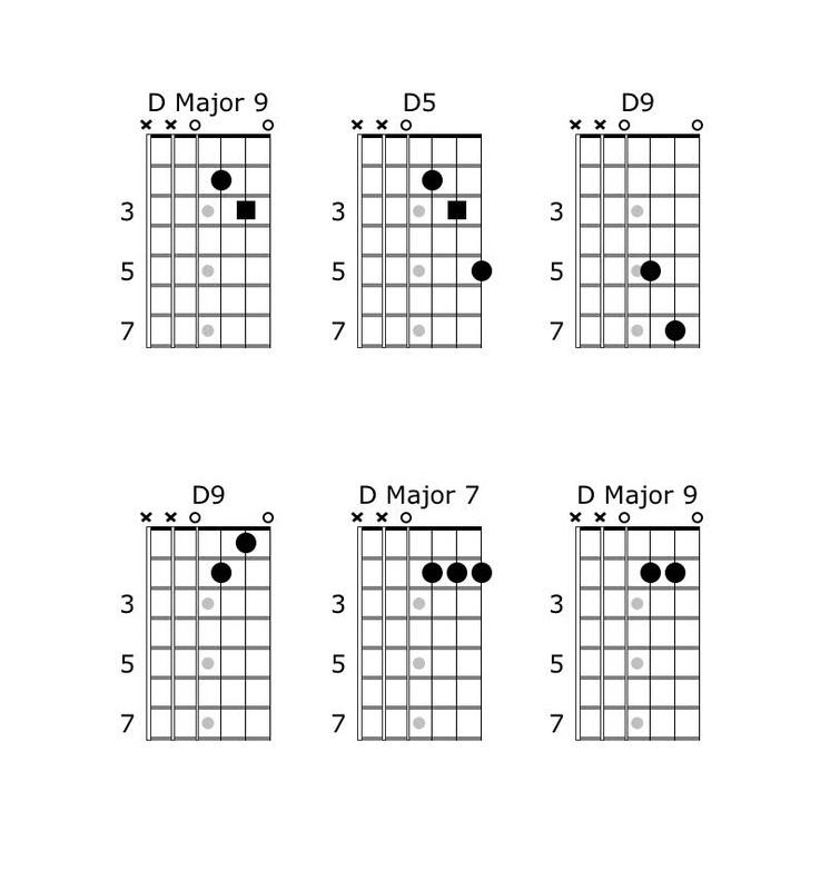 Chord embellshments, D Major Guitar Chord, Guitar theory