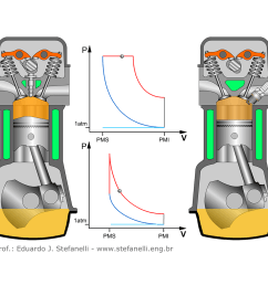 comparison of diesel cycle and otto in four stroke motor [ 1500 x 1500 Pixel ]