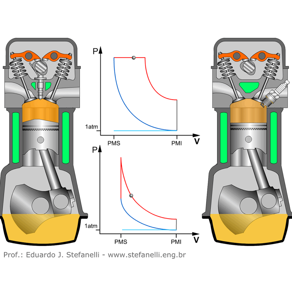 medium resolution of comparison of diesel cycle and otto in four stroke motor