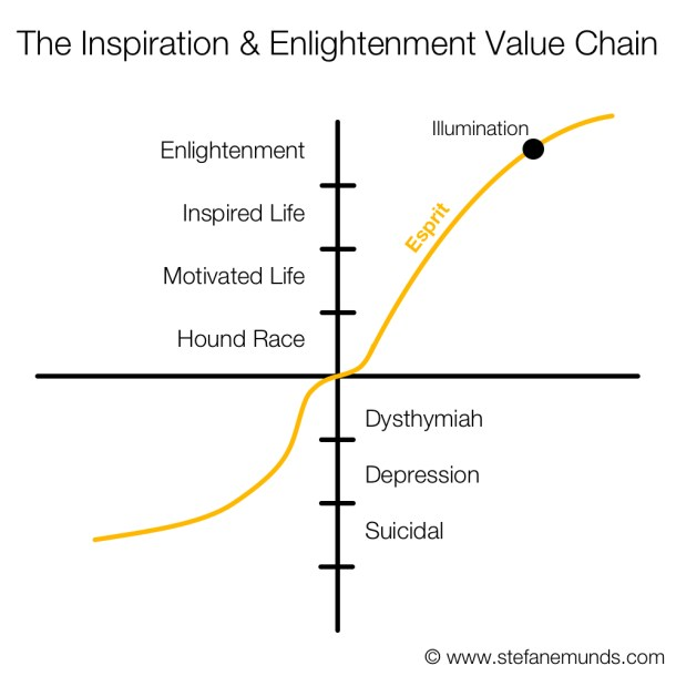 Inspiration and Enlightenment Value Chain Graph Basic