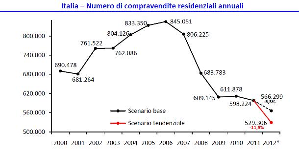 Breve analisi del mercato immobiliare dal 2006 ad oggi