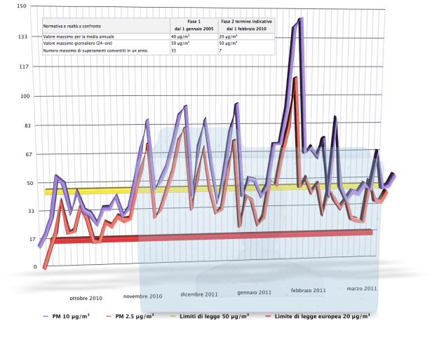Centralina Installata da SPEA Autostrade, durante i lavori di ampliamento della 3a corsia dell'A14. Il grafico dimostra che il livello di particolato fine da 10 µm [PM10] e l'ultrafine da 2.5 µm [PM2.5] sono presenti in egual misura nell'aria.