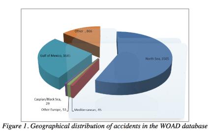 Percentuale di incidenti da trivelle