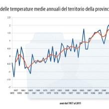 Storico delle temperature medie annuali del territorio della provincia di Rimini - anni dal 1957 al 2011