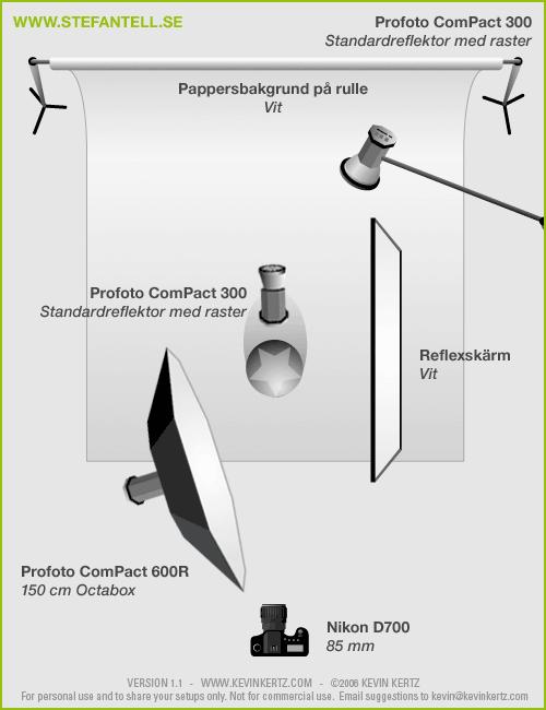 Lighting_Setup_diagram_porträttfotografering_fotostudio_konsult