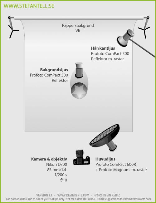 Lighting Setup - Diagram över ljussattning vid porträttfotografering i fotostudio med Profoto Magnum-reflektor