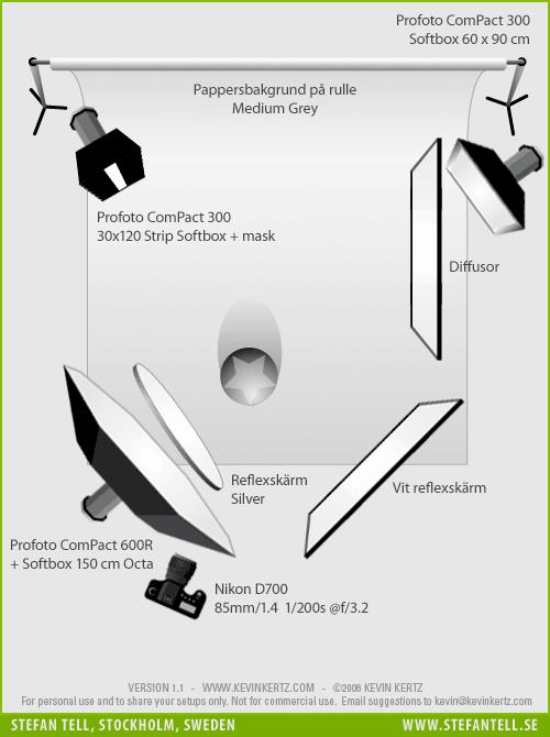 Diagram över ljussättning av porträttfotografering med författare. 3 blixtar och en clamshell-setup