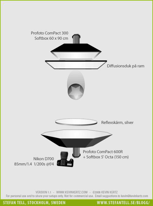 Diagram över ljussättning - porträttfotografering med clamshell - 2 blixtar och en reflexskärm