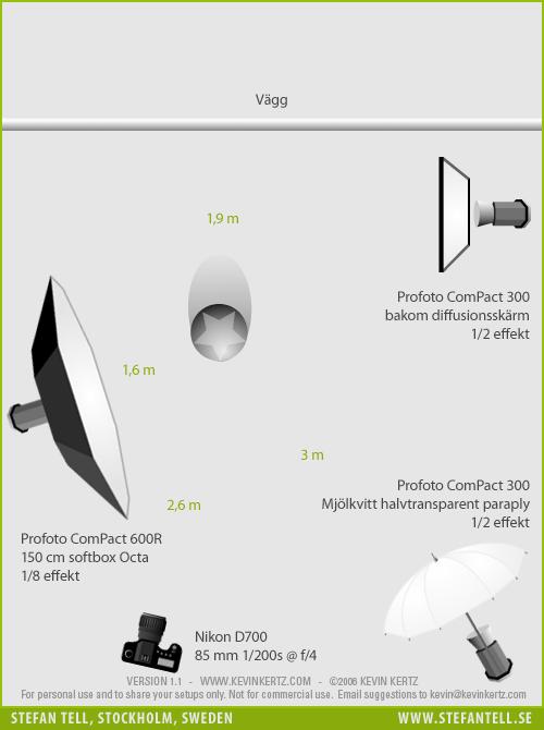Ljussättningsdiagram för fotografering av personal på kontoret hos en fastighetsmäklare.