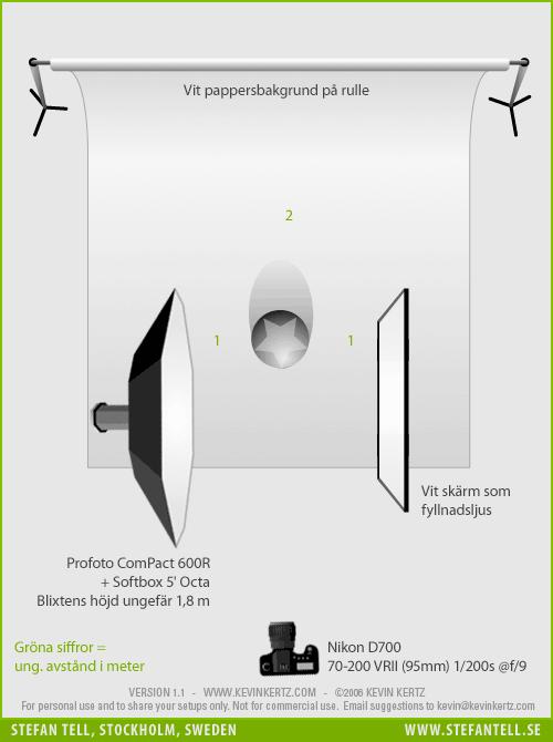 Diagram över ljussättning i fotostudio för porträttfotografering med endast en blixt och en reflexskärm