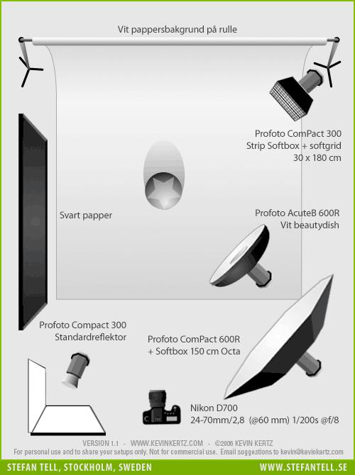 diagram-ljussättning-klädfotografering-webbshop-fvhast
