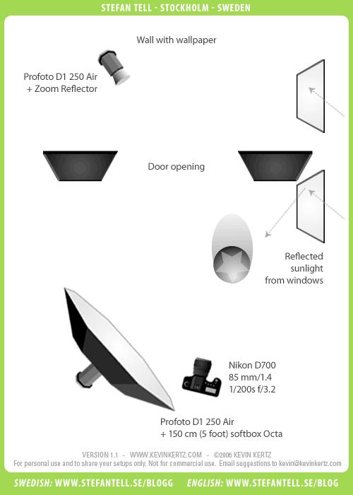 diagram ljussättning fotografering kontor