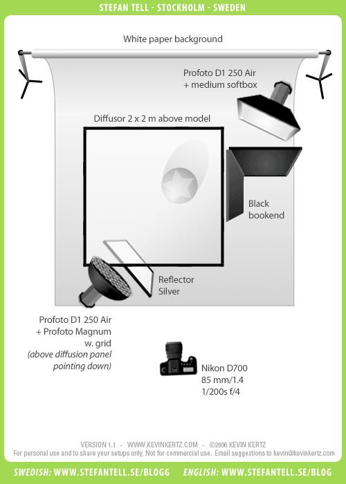 Ljussättningsskiss, affärsporträtt med två blixtar i fotostudio. Fotograf Stefan Tell