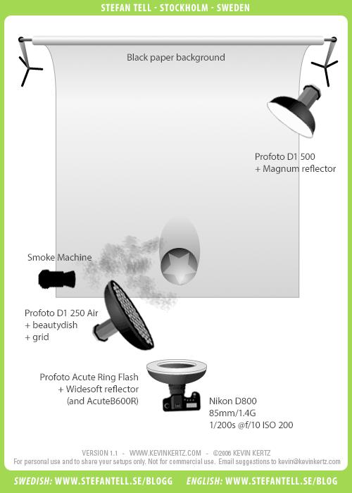 ljussättningsdiagram-porträtt-fotostudio-rökmasking-svart-bakgrund-ringblixt