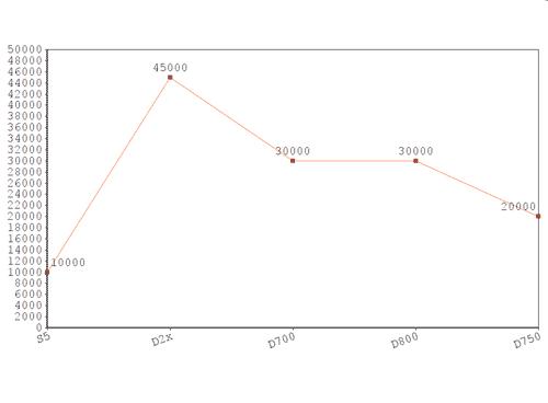 diagram-prisutveckling-mina-kameror