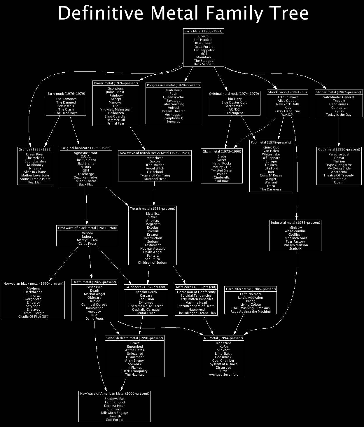 my family tree diagram typical house wiring steff metal - ask a metalhead: do sub-genre's matter?
