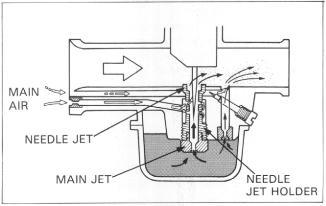 Diagram Of 1980 Xs650g Yamaha Motorcycle Carburetor And