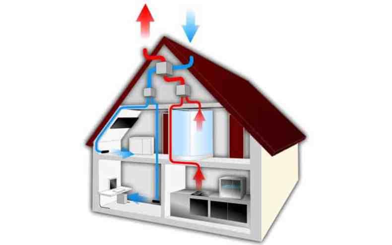 Sistem de ventilare cu recuperarea căldurii fără sobă cu lemne