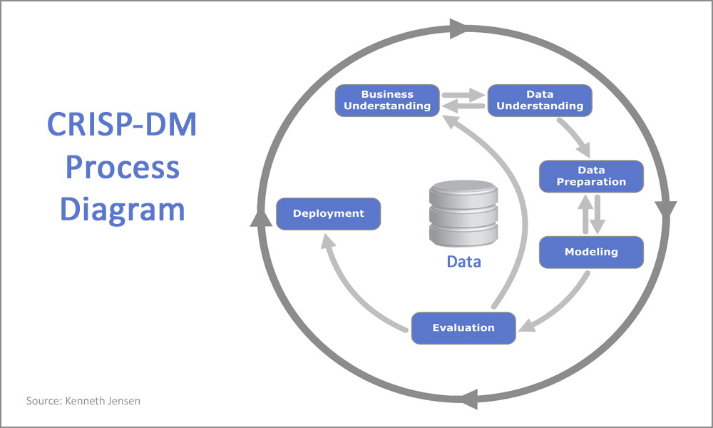 CRISP-DM Process Diagram