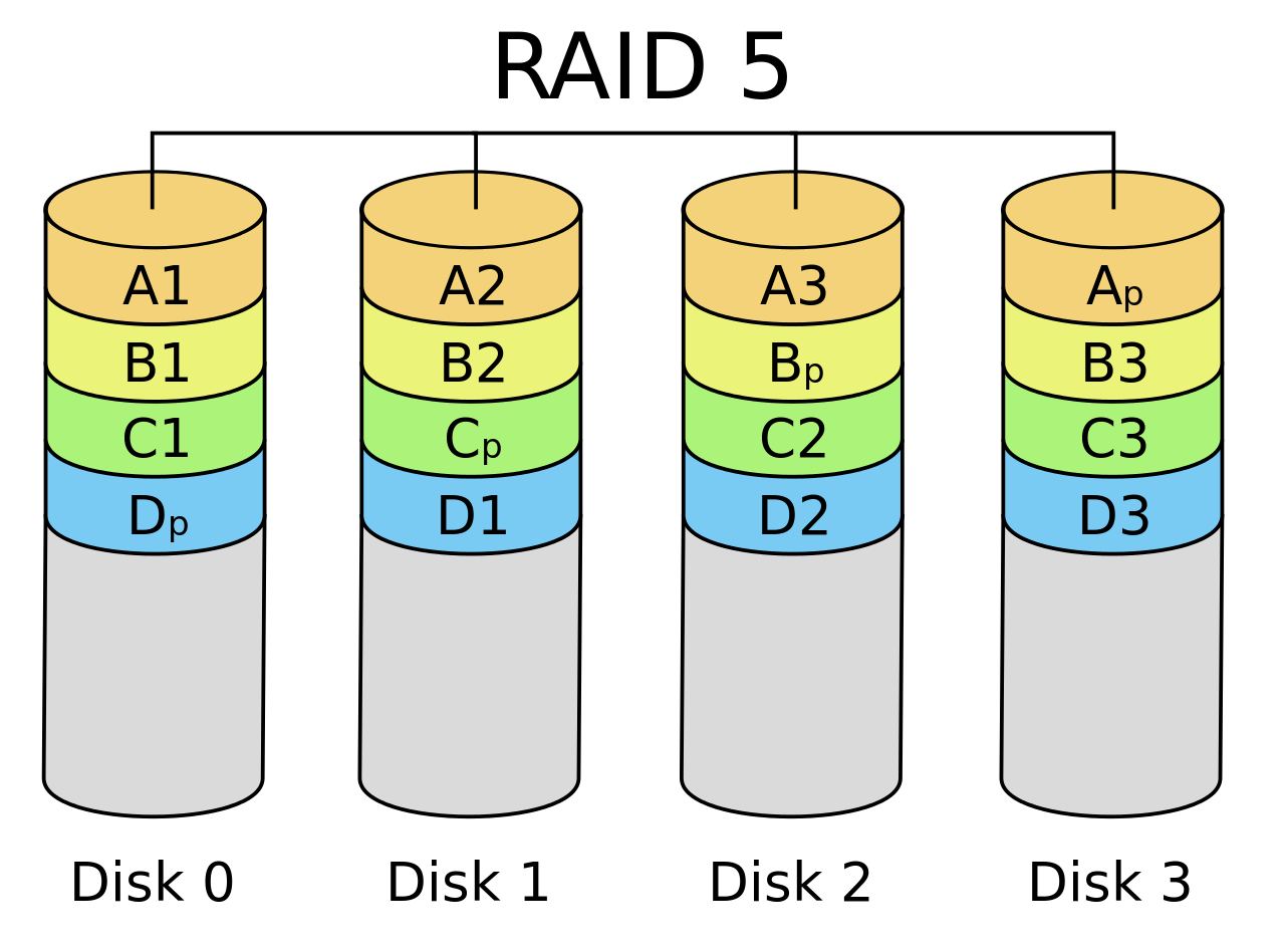 raid 5 concept with diagram 2009 kia spectra radio wiring data recovery recover from damaged array