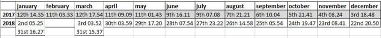chart of full moon dates