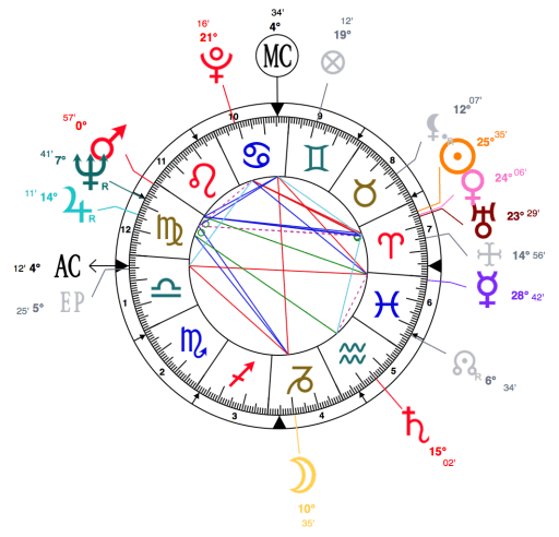 What is a stellium in astrology scorpio