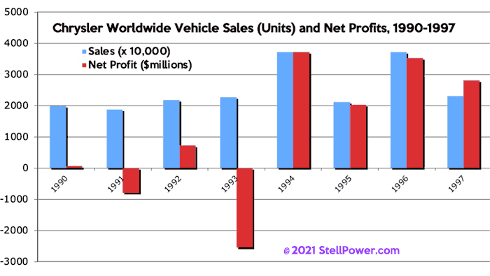 1990-97 sales and profits