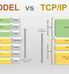 explain osi reference model in detail with diagram [ 1280 x 640 Pixel ]